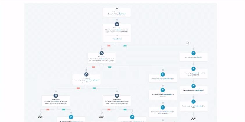 gecompliceerde workflow