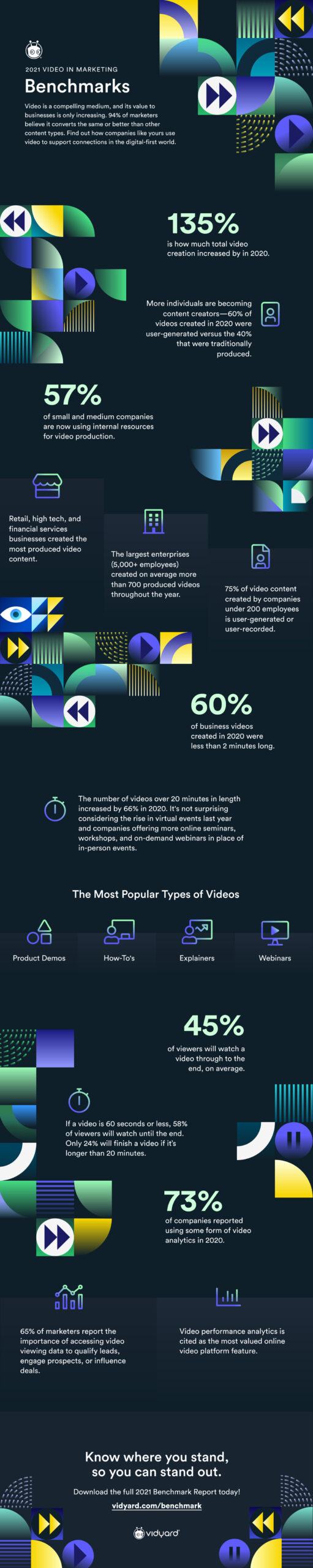 2021-Video-Marketing-Benchmarks-Vidyard-Infographic-scaled